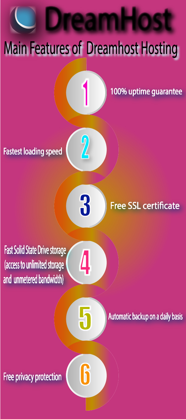 Features of Dreamhost Hosting